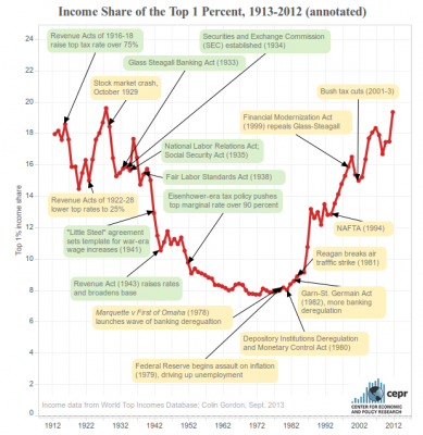 The Piketty Watch- Capital In the 21st Century Meets America